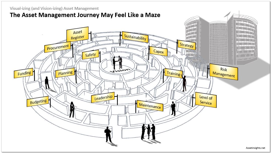 The journey to asset management maturity may sometimes feel like a maze
