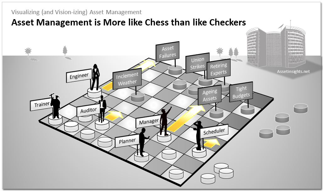 A chess grandmaster is thinking ahead five moves and carefully leveraging the value of each piece. And thats where the strategic advantage lies in asset management.