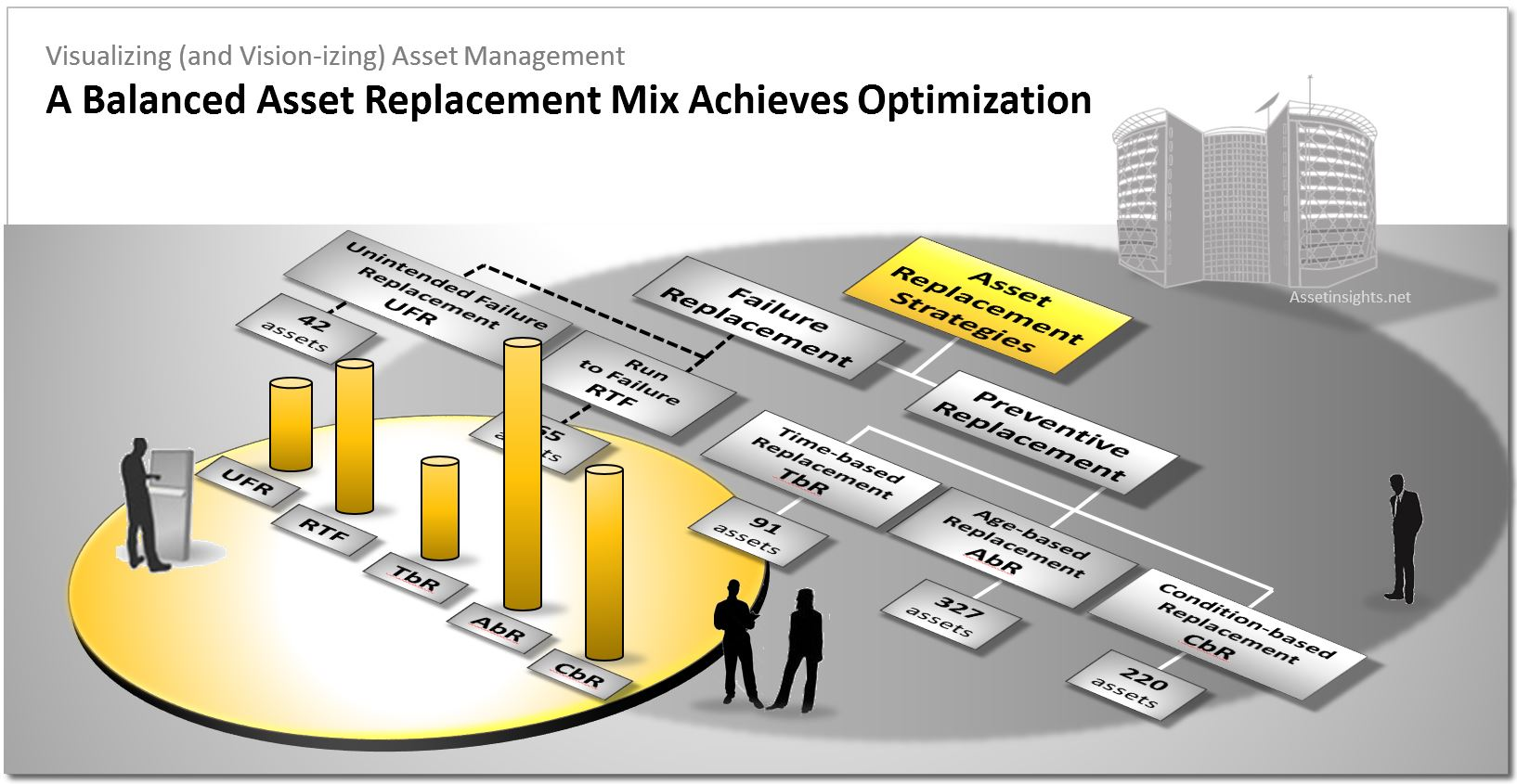 A balanced asset replacement mix helps the organization to achieve optimization in conformity with ISO 55001 principles