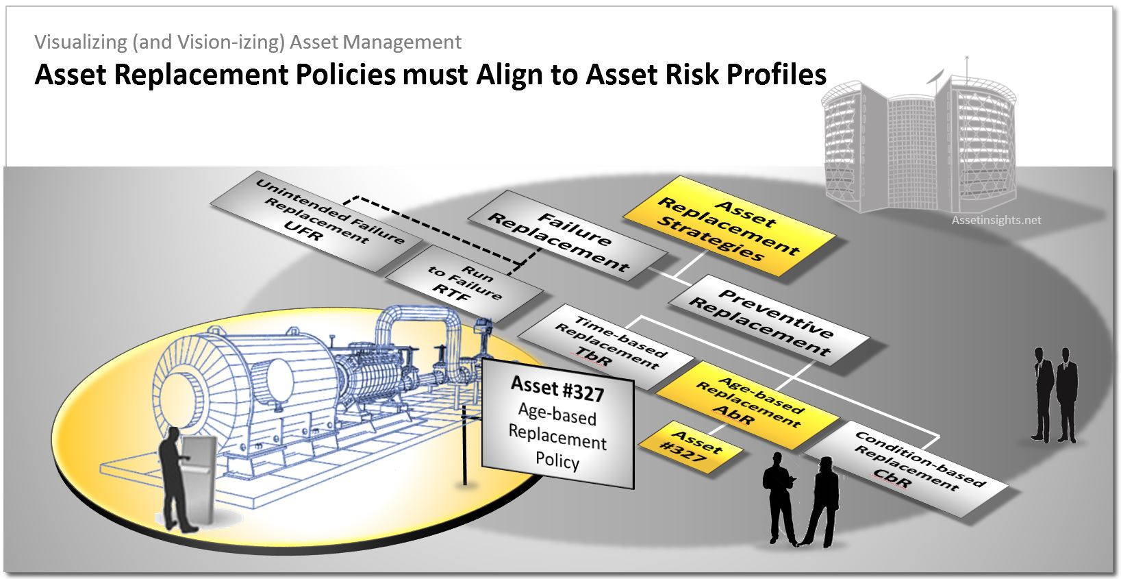 Asset replacement policies must align to asset risk profiles in order to achieve optimization and satisfy ISO 55001 requirements