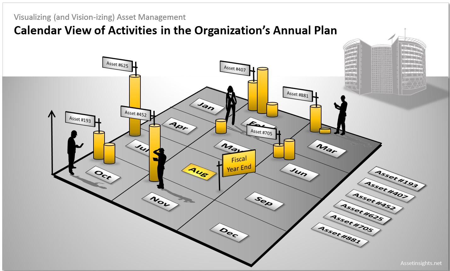 The calendar view still represents one of the best tools to visualize work distributions and to manage the many tasks in the Asset Management Plan (AMP