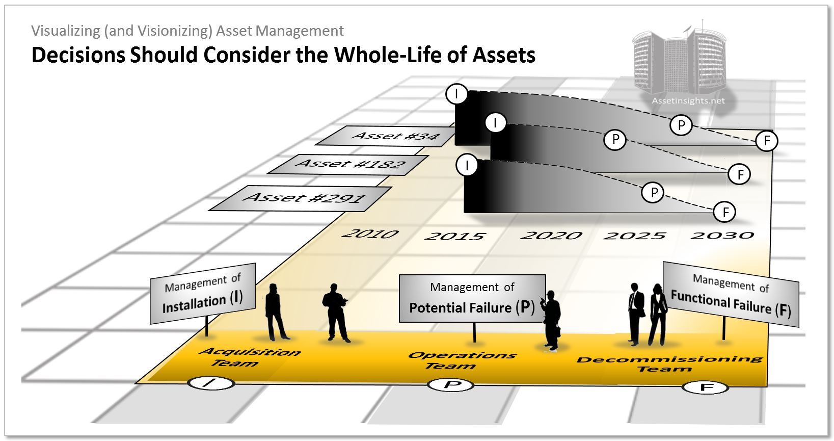 Decisions should consider the whole life of assets, including the I-P interval and the P-F interva