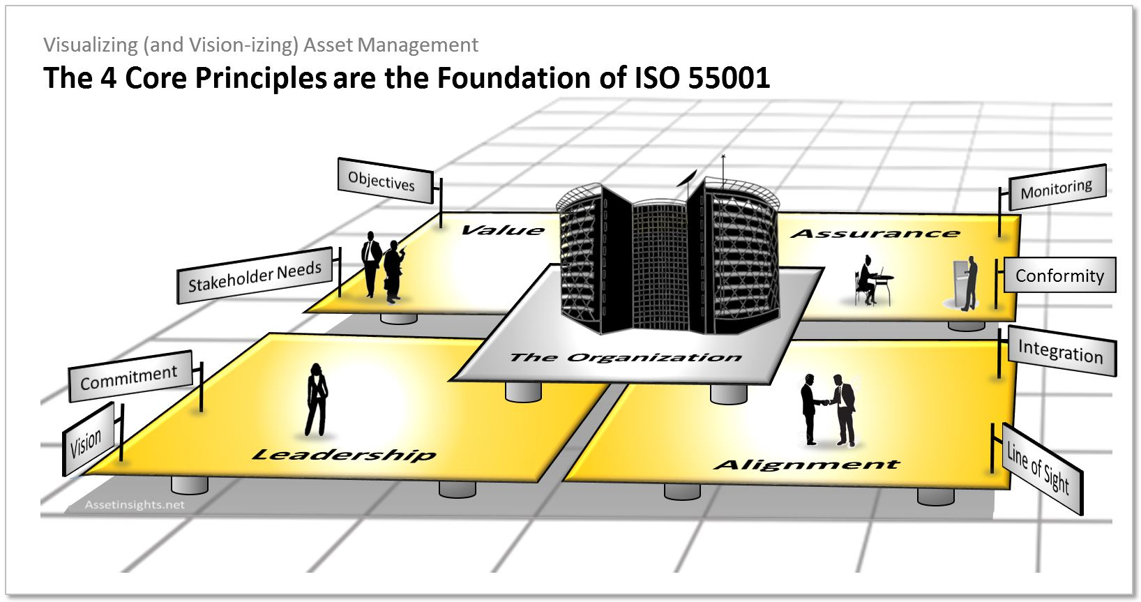 The four core principles of asset management are the foundation of ISO 55001 (ISO 55000)