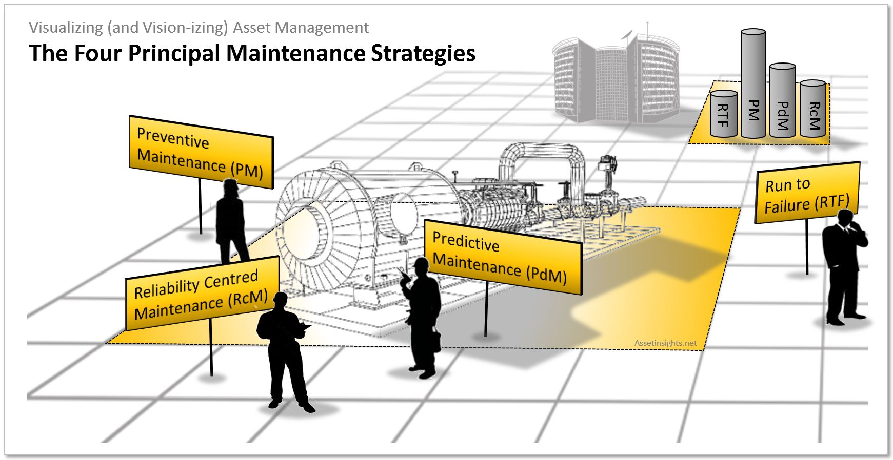 Alignment of the four different types of maintenance strategies across the asset portfolio on decisions that are risk-based and consider the whole-life of assets will result in a maintenance mix that is in conformity with ISO 55001 standards