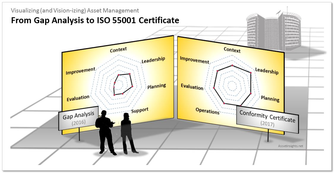 "A gap analysis is a significant milestone on the journey towards ISO 55001 conformity assessment. Its all about ""Where are we now?"" relative to ""Where do we want to be?"" and ""How much investment to get there?"""