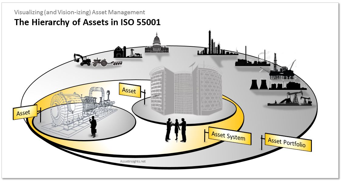 The hierarchy of assets as contemplated in the ISO 55001 standard for asset management.The detailed asset classification scheme and granularity is determined by the organization's objectives and nature of the assets.