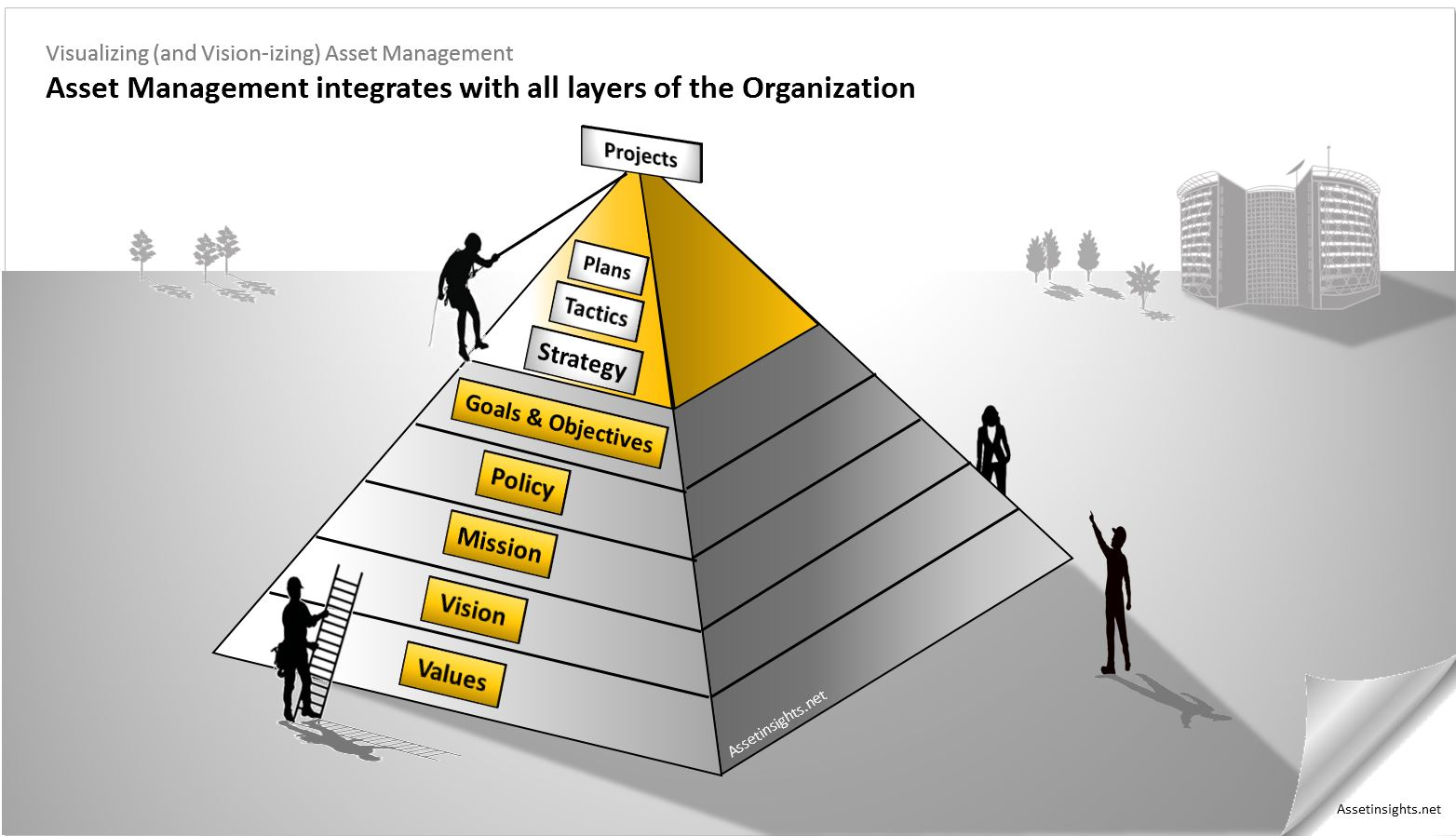 The aspirational-inspirational hierarchy of organizations with plans represented as one of the layers
