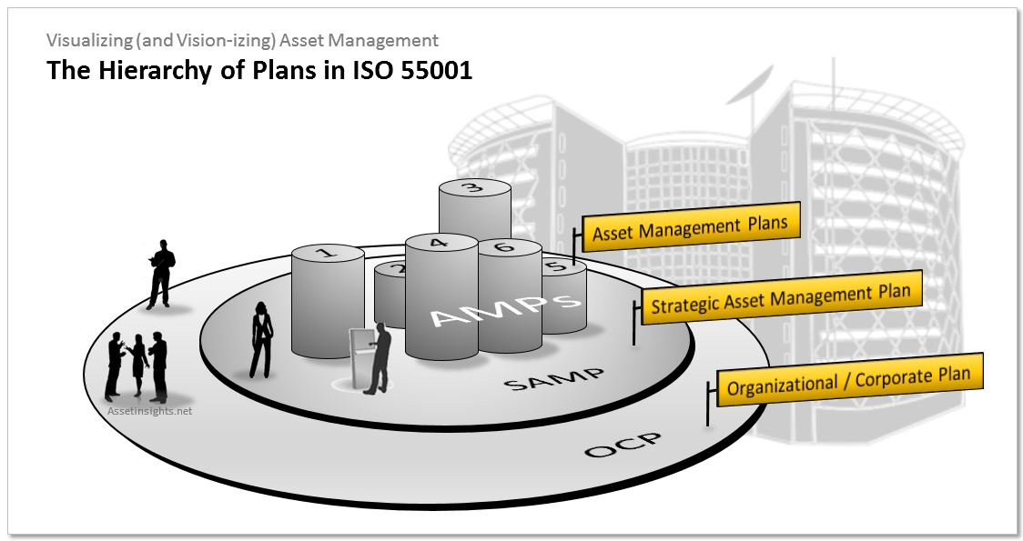 The hierarchy of plans in ISO 550001 from OCP to SAMP to AMPs