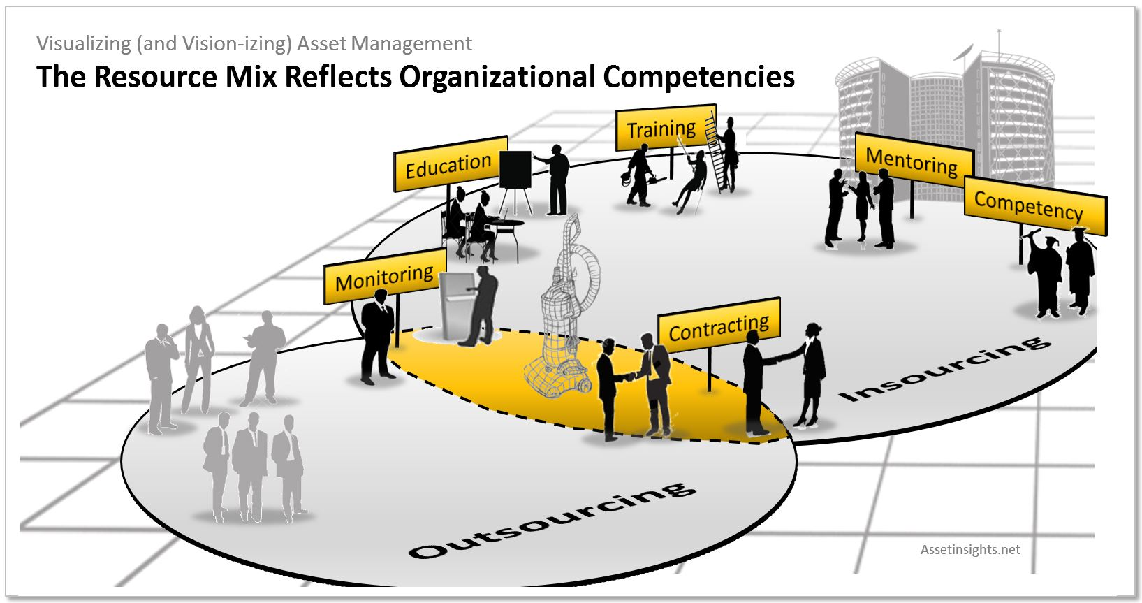 he resource mix should reflect the organization's competencies, which will evolve over time with education, training, mentoring and experience of the team