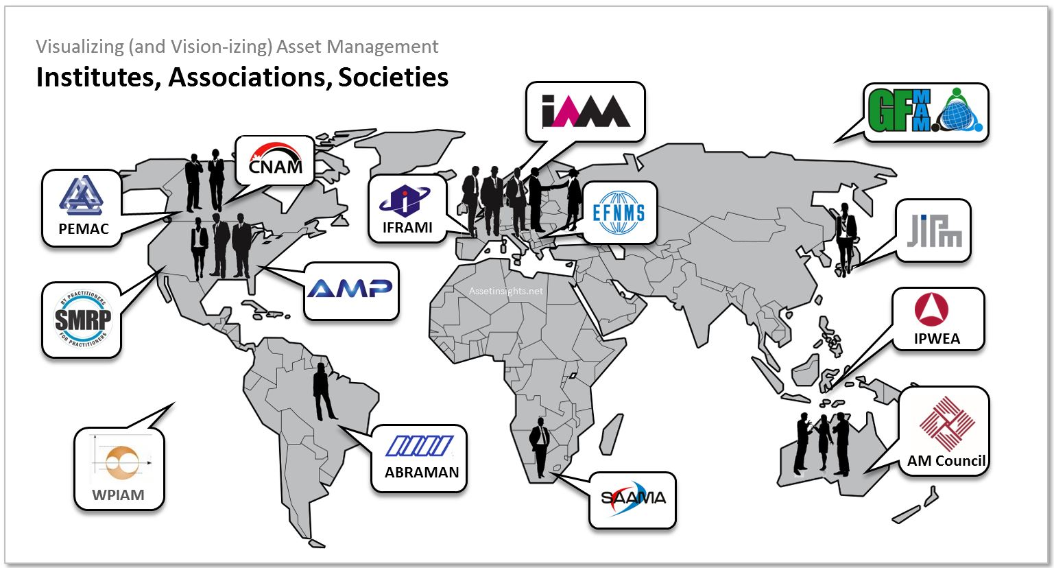 Some of the principal asset management associations around the world