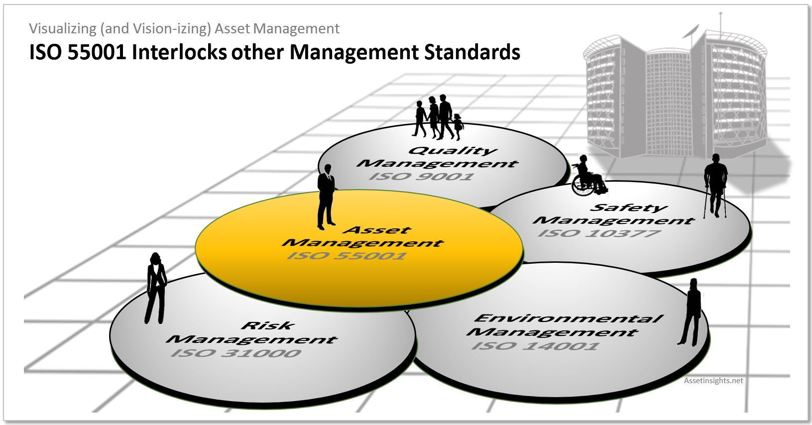 ISO 55001 interlocks with other ISO management standards (such as 9001, 14001, etc.)