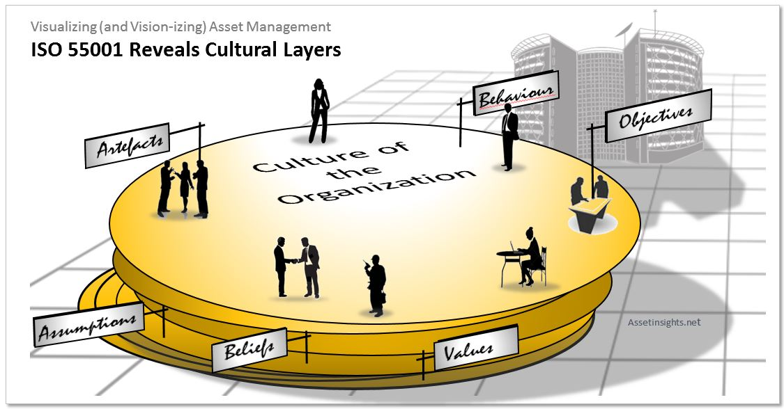 ISO 55001 exposes the cultural layers of an organization in order to effect change