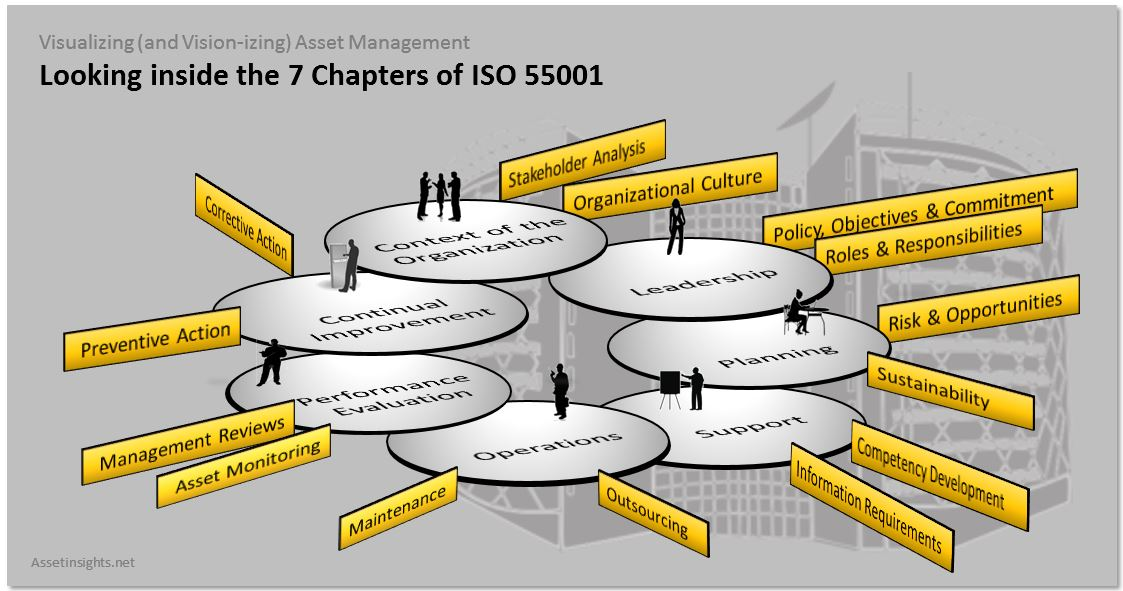 As we dig deeper into ISO55001 we find the rich fabric of concepts woven into each chapter.