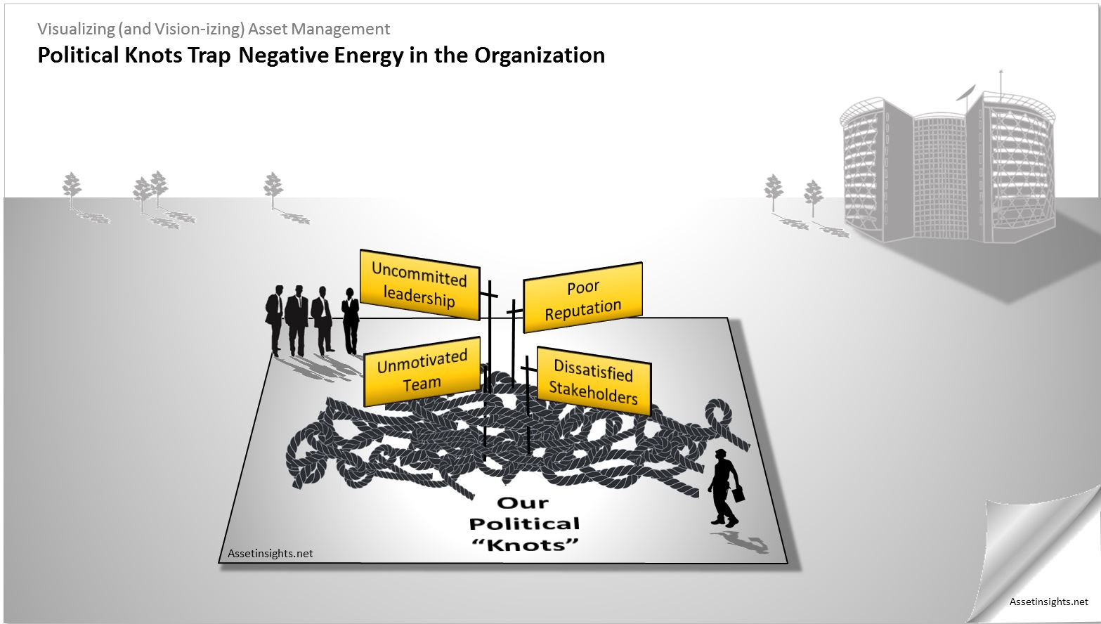 "Political ""knots"" trap negative energy in the organization"