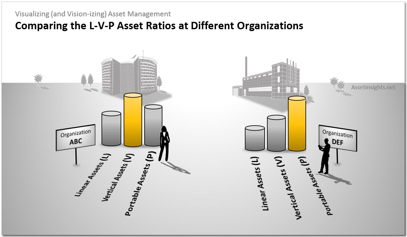 Comparison of the LVP asset ratios at different organizations