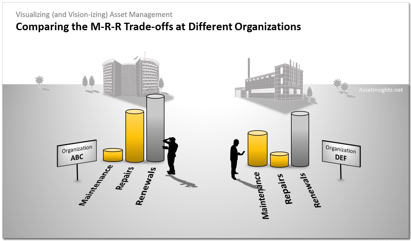 Comparing the Maintenance-Repair-Renewal (MRR) trade-offs at different organizations.