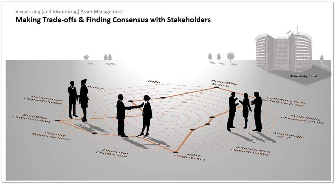 Making inevitable trade-offs and finding consensus with different stakeholder groups