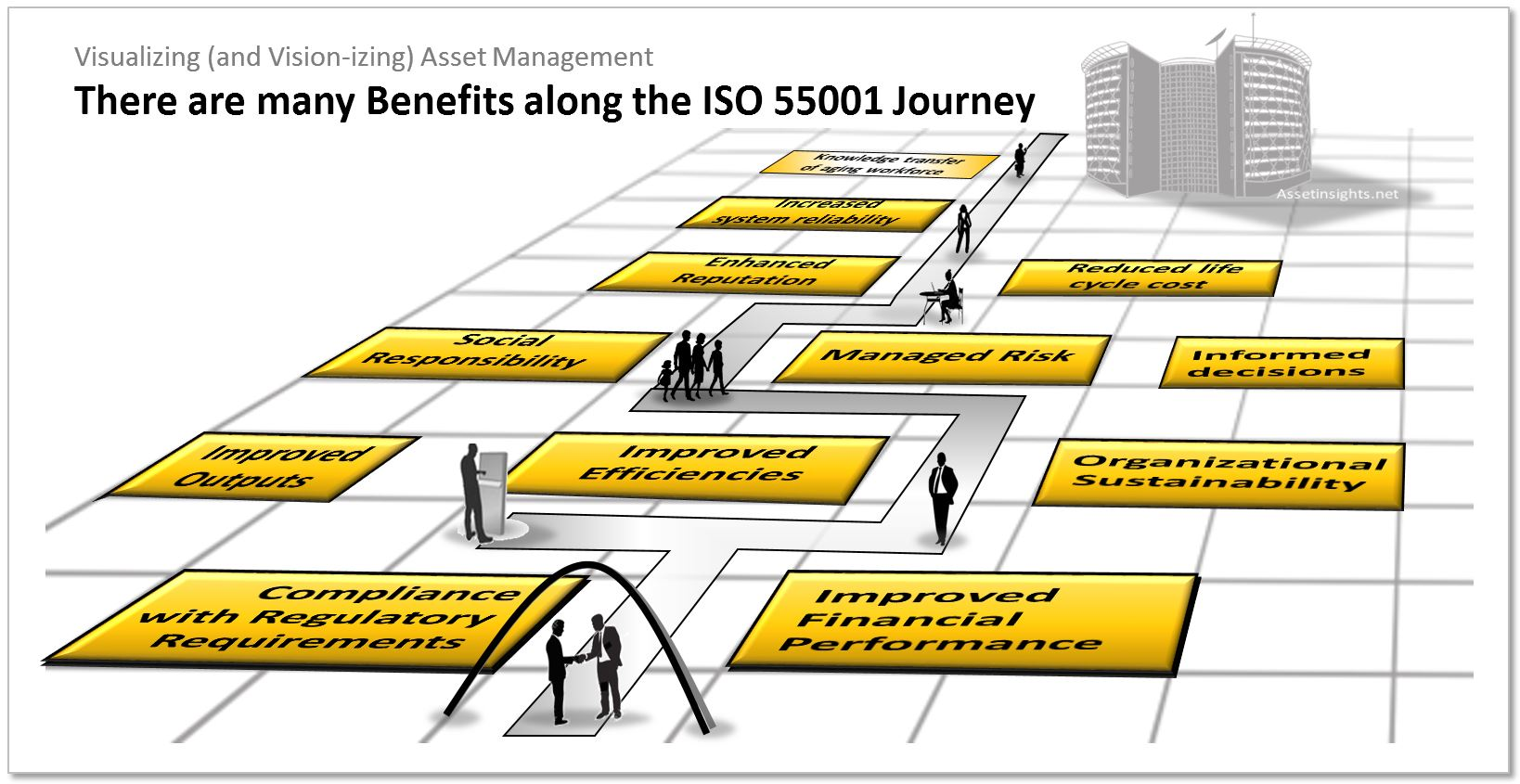 The many benefits of implementing an asset management system in accordance with the requirements of ISO 55001