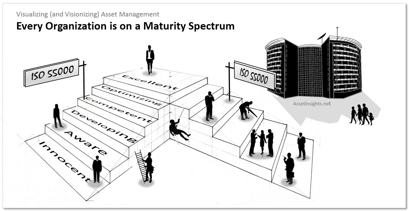 The maturity spectrum of asset management where conformity to ISO 55001 is approximately mid-way along that spectrum