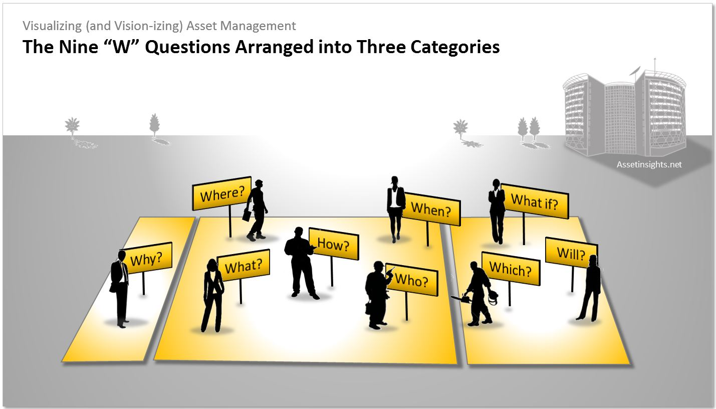 "The nine ""W"" questions of asset management, starting with the all-powerful why and arranged into three categories."