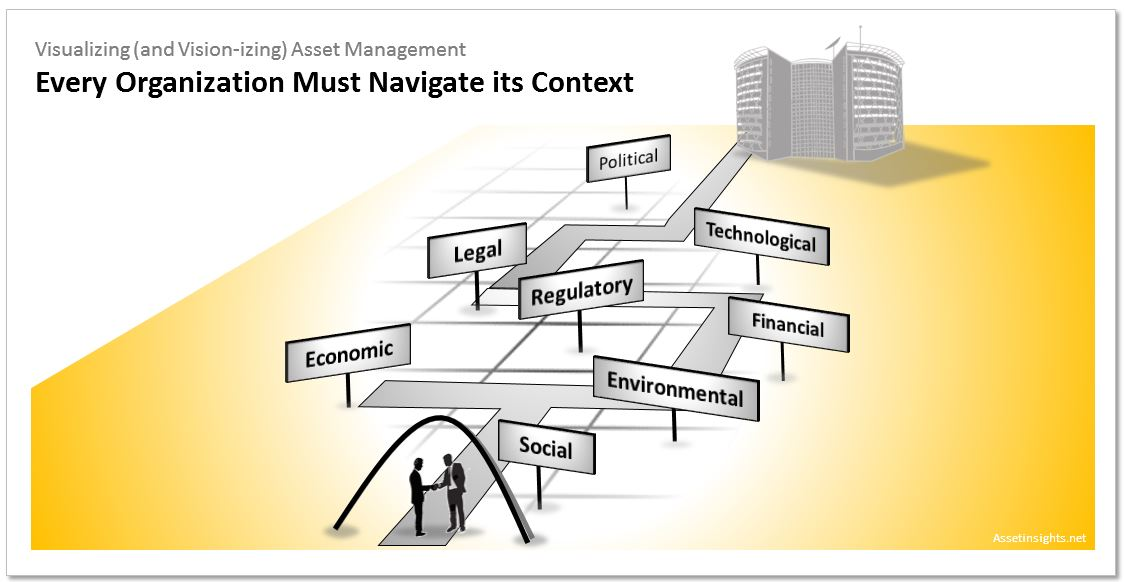 Every organization is influenced by a multi-faceted context. These facets should be recognized as landmarks that will orient the organization ast it navigates a path along the asset management journey