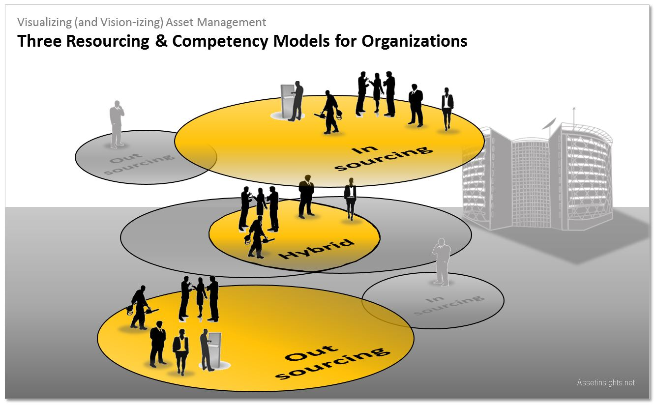 Each organization must find its optimal resource mix, which is the appropriate balance between internal competency development of its staff and contracting with external 3rd parties.