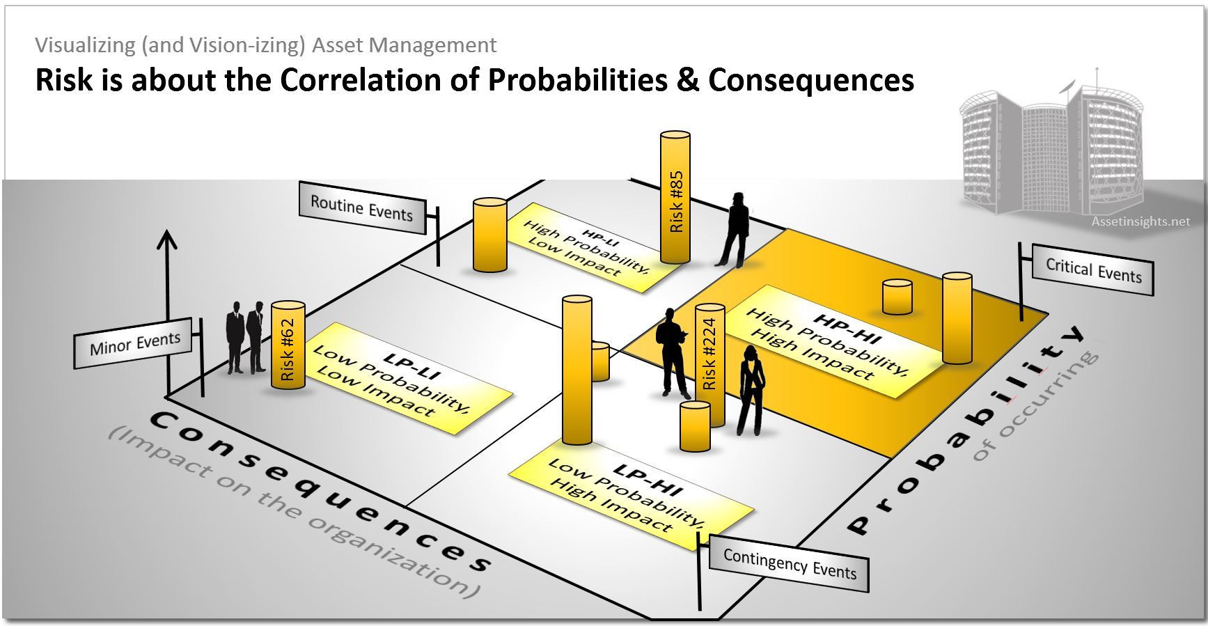 Risk-based decision making is at the heart of asset management and this requires mindful consideration of the relationship between the probability of failure (PoF) and the consequences of failure (CoF). The complexities of these correlations can sometimes be captured on a risk matrix.