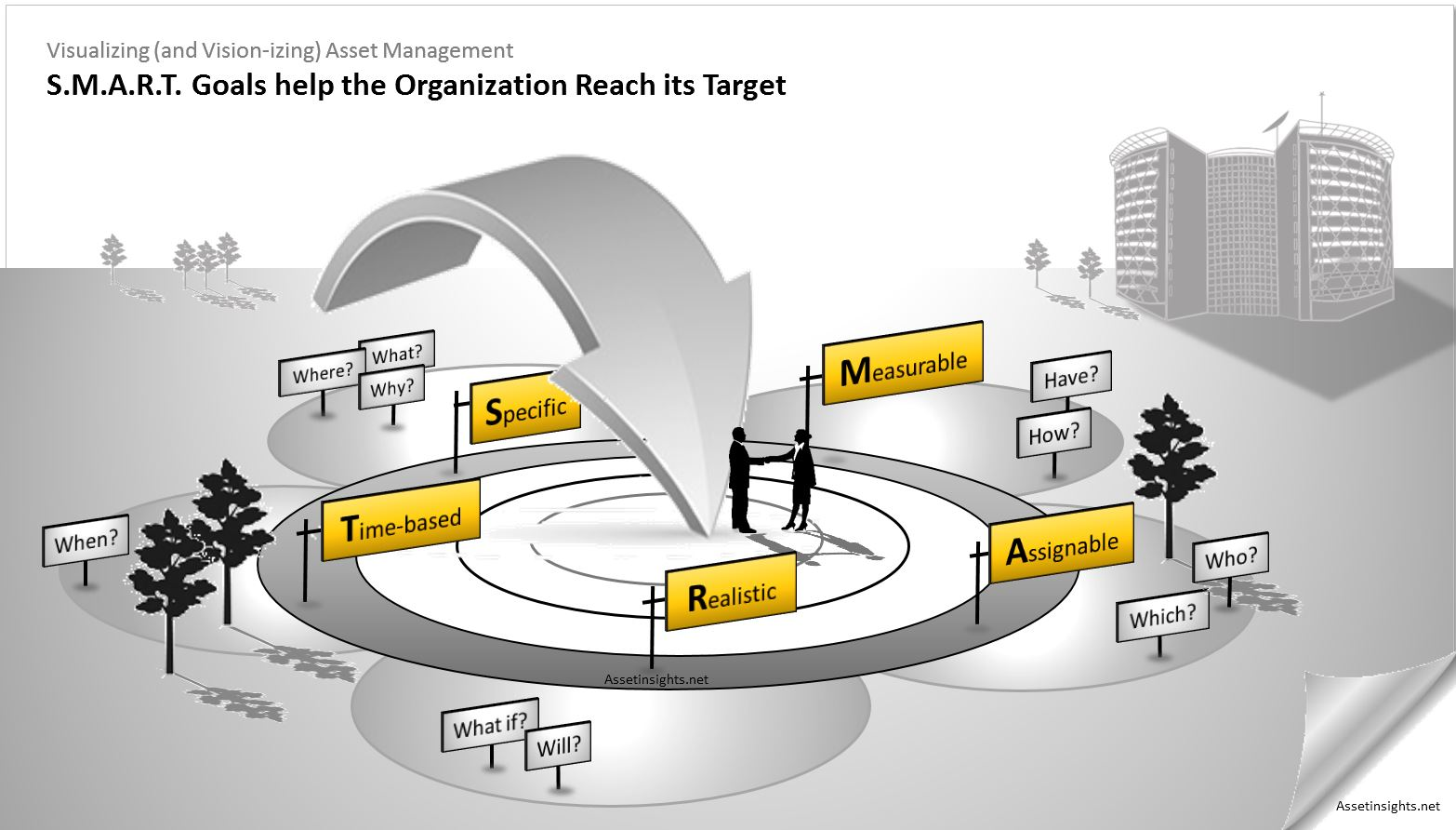 SMART goals help the organization reach its target