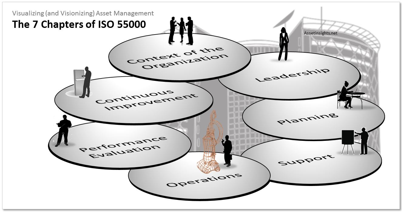 Planning is one of the seven chapters of ISO 55000
