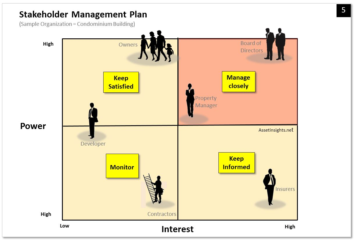 A stakeholder alignment matrix that correlated stakeholders in terms of their relative influence over and interest in the organization