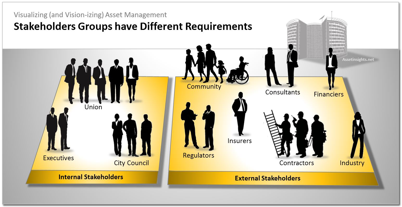 Each stakeholder group has its own requirements that need to be identifed by the organization