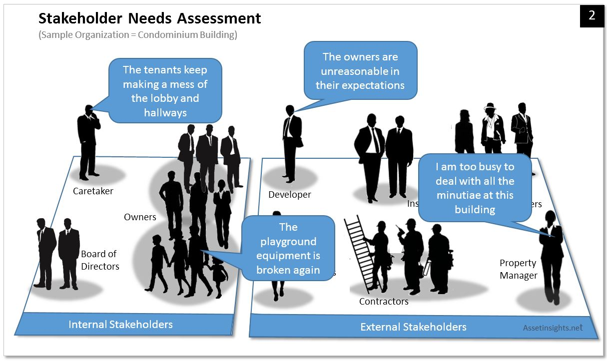 An example of a stakeholder needs assessmen