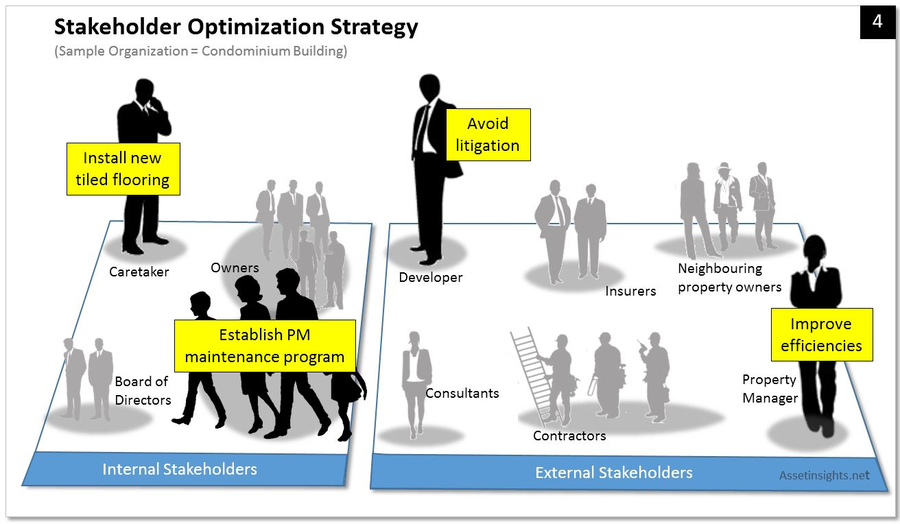 Example of a stakeholder optimization strategy where some a trade-off is occuring between the needs of different stakeholders