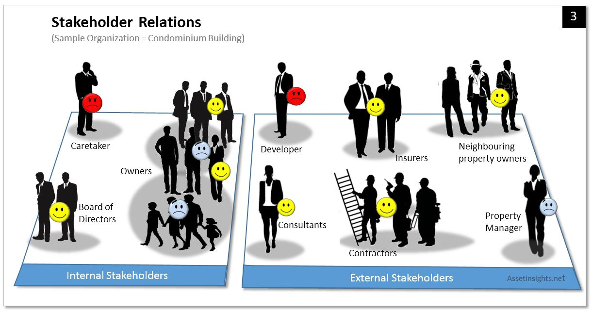 stakeholders are groups of people who What is stakeholder power analysis people in all sorts of situations assess the positions of others on a given issue stakeholder group stakeholder power.