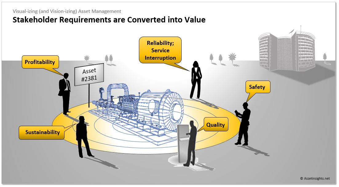 Stakeholder requirements converted into value