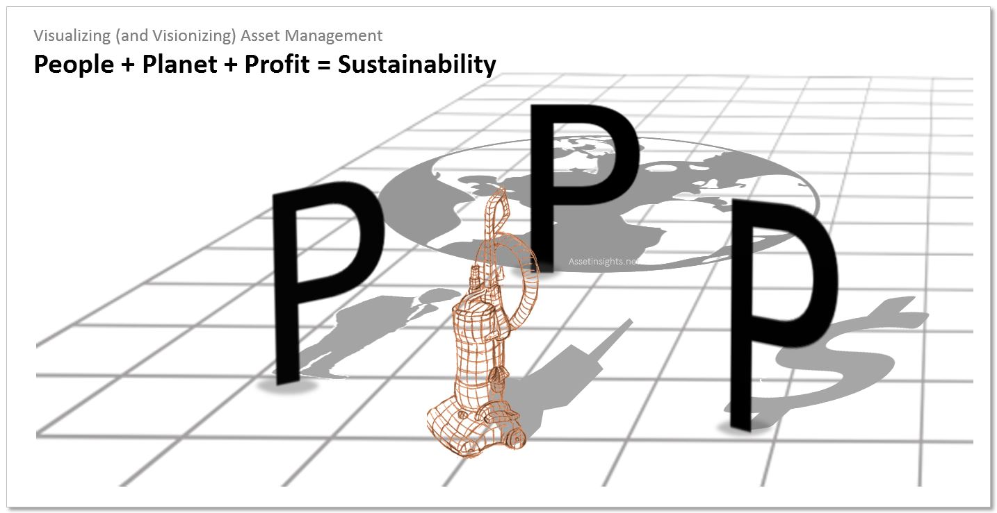 People + Planet + Profit is the triple bottom line of sustainability in ISO 55000 ISO 55001