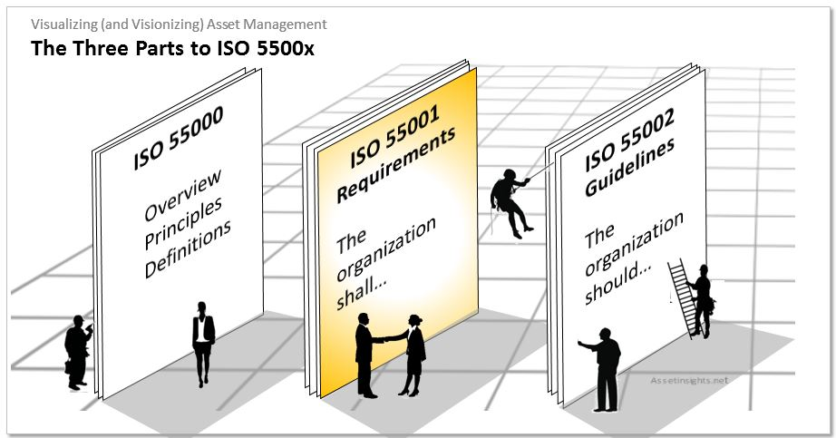 The three parts to ISO 55000, 55001 and 55002 - the international standard for asset managment