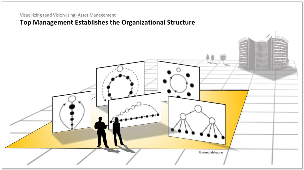 Top management establishes the structure of the organization