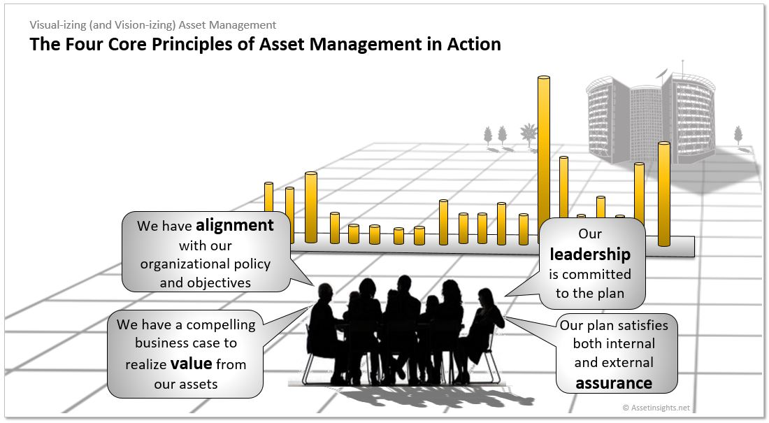The four core principles of ISO 55000 (value, alignment, leadership and assurance) in action