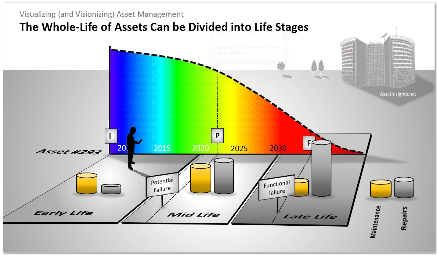 The whole life of assets can be divided into life stages