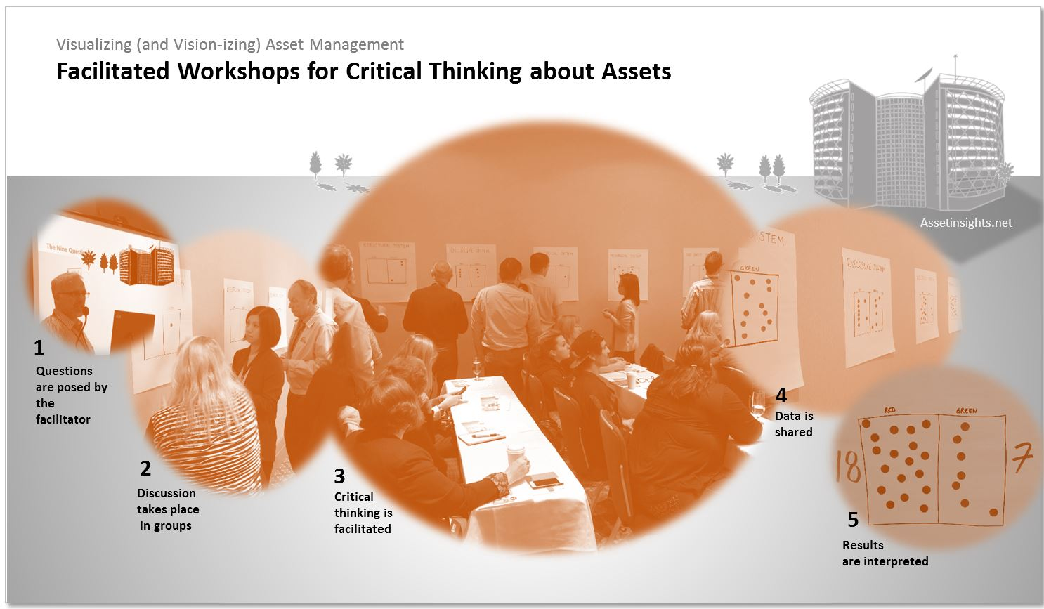 A facilitated workshop of asset owners, managers and operators intended to generate critical thinking around asset monitoring, performance and evaluation