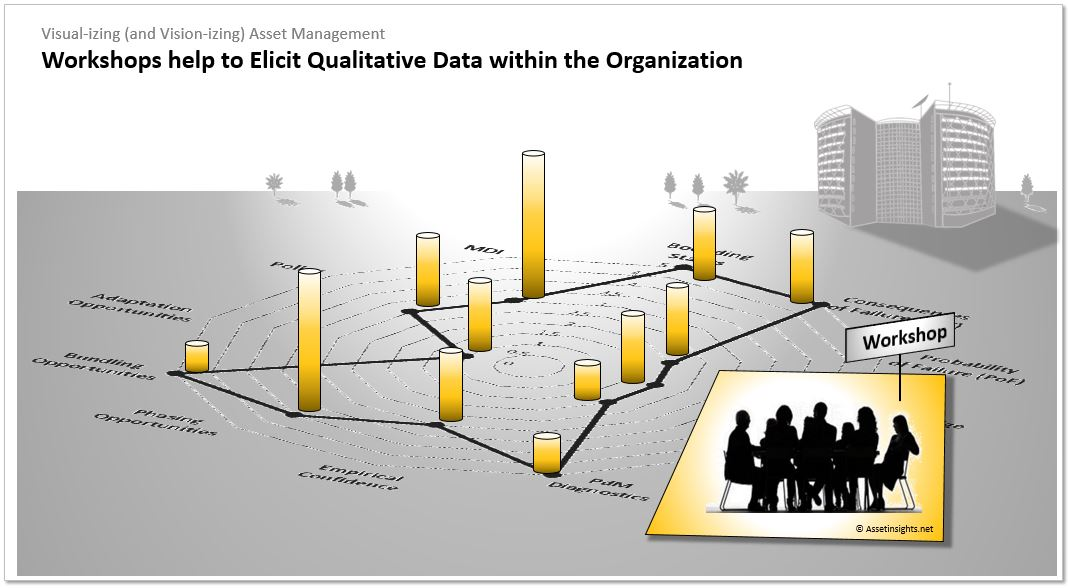 Workshops help to elicit qualitative data within the organization