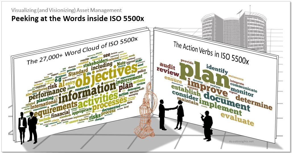 Analyzing the words inside ISO 55000/55001 to reveal patterns in the requirements