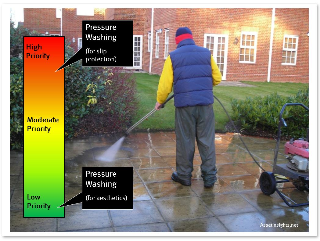 Prioritization by purpose using pressure washing as an example