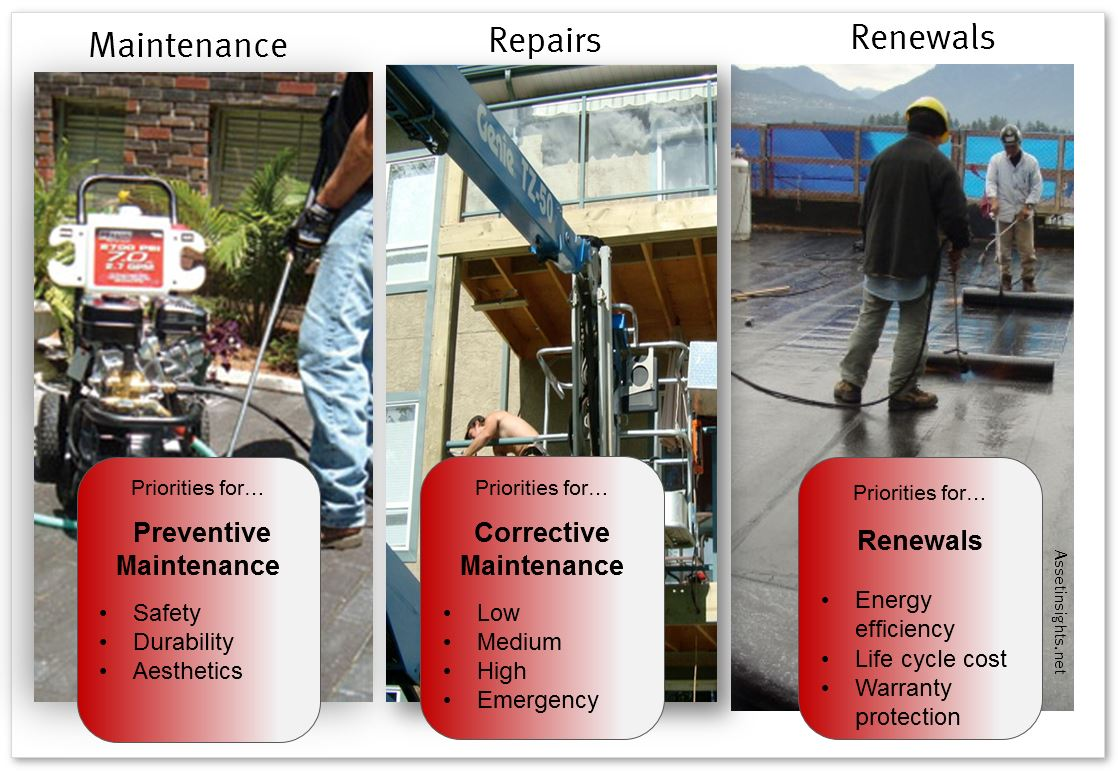 Different prioritization criteria for maintenance, repairs and renewals