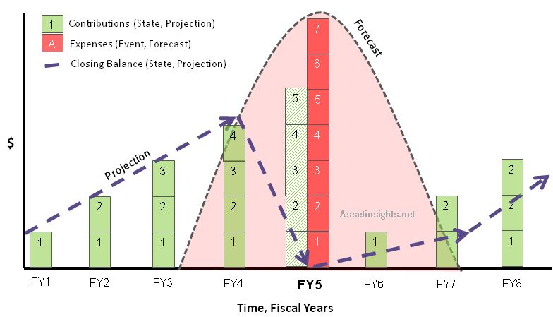 The relationship between forecasts (future events) and projections (future states).