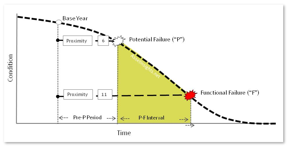 "Proximity to Potential Failure (""P"") and Functional Failure (""F"") along the P-F curve."