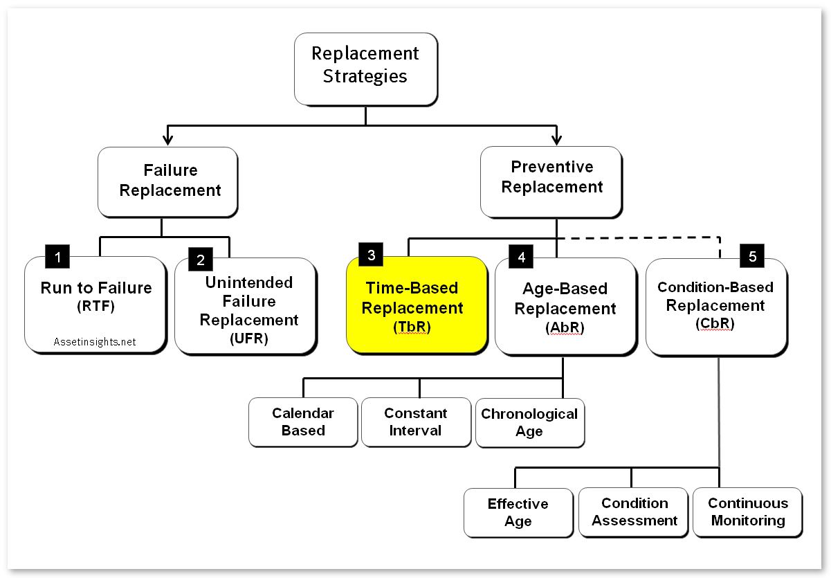 Fig. Network diagram of alternative asset replacement policies with Time-Based Replacement (TBR) highlighted in yellow.