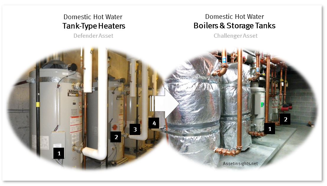 Retrofit conversion of tank-type domestic water heating system to boiler-and-storage-tank configuration