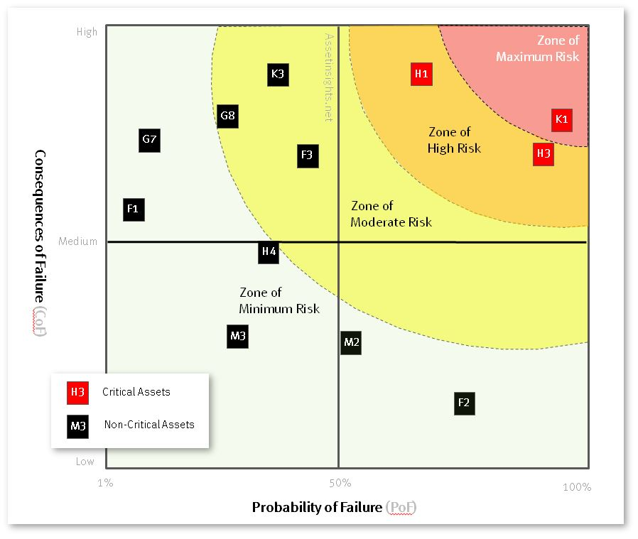 Risk matrix with highest criticality scores in the zone of maximum risk and decreasing scores as we move down to the bottom left quadrant.